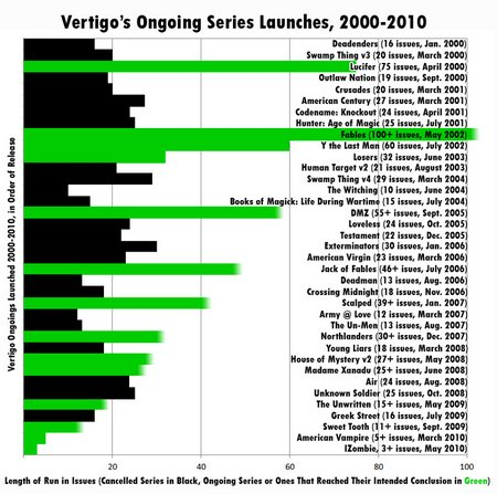 vertigo-graph-series-lengths